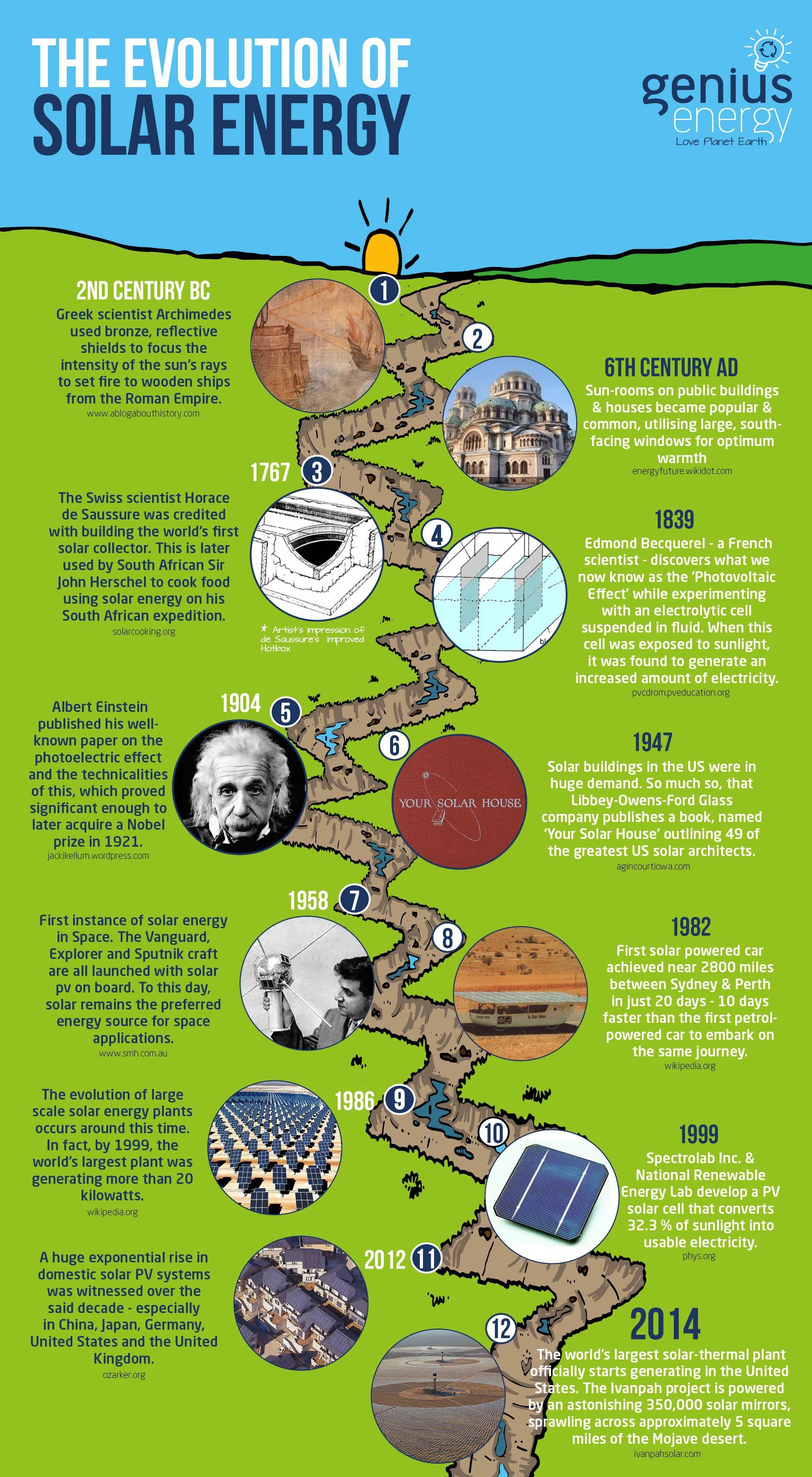 evolution of solar energy