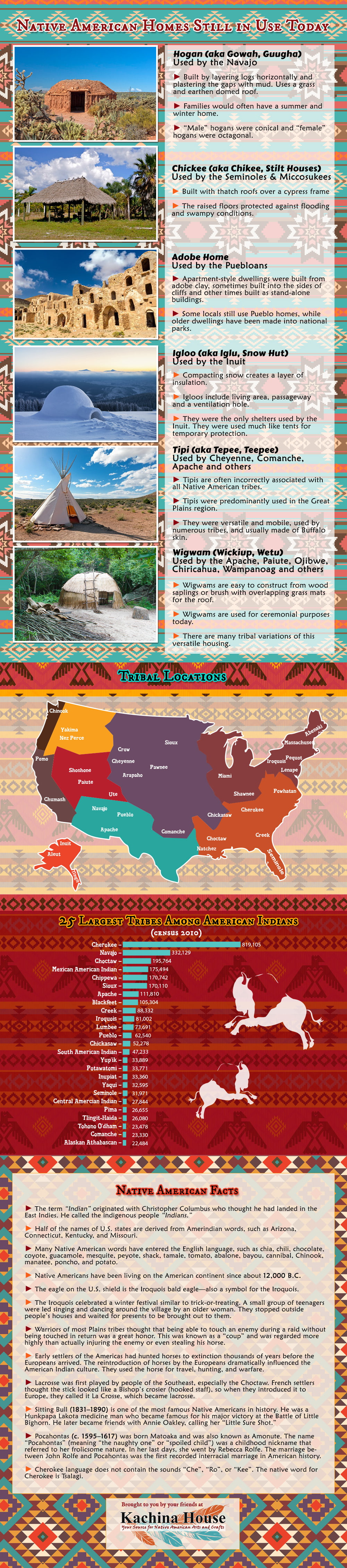 Native American Homes Still in Use Today