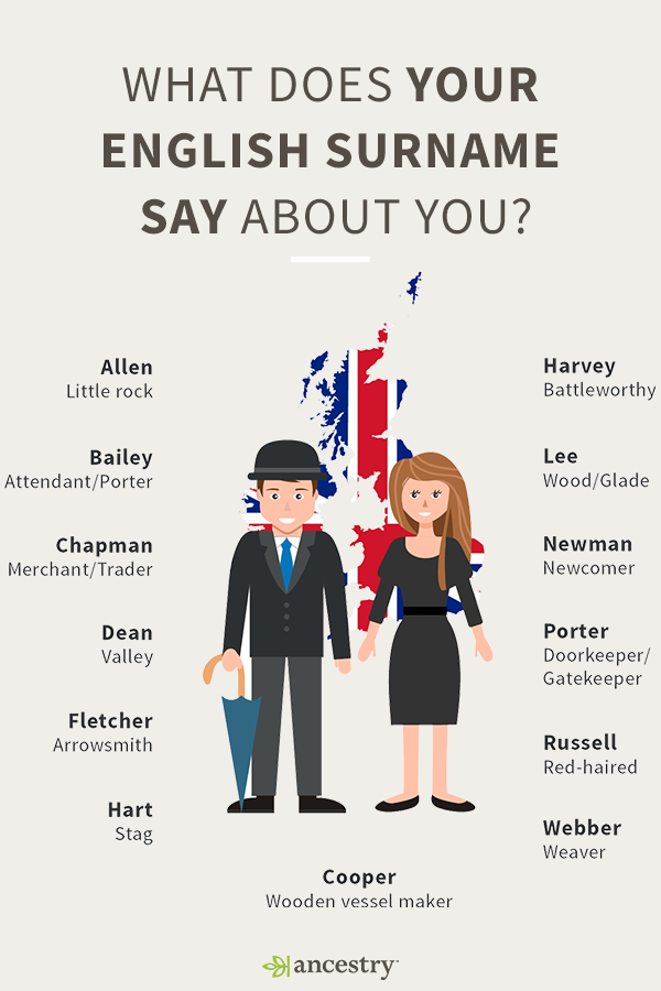 What Does Your English Say About You?