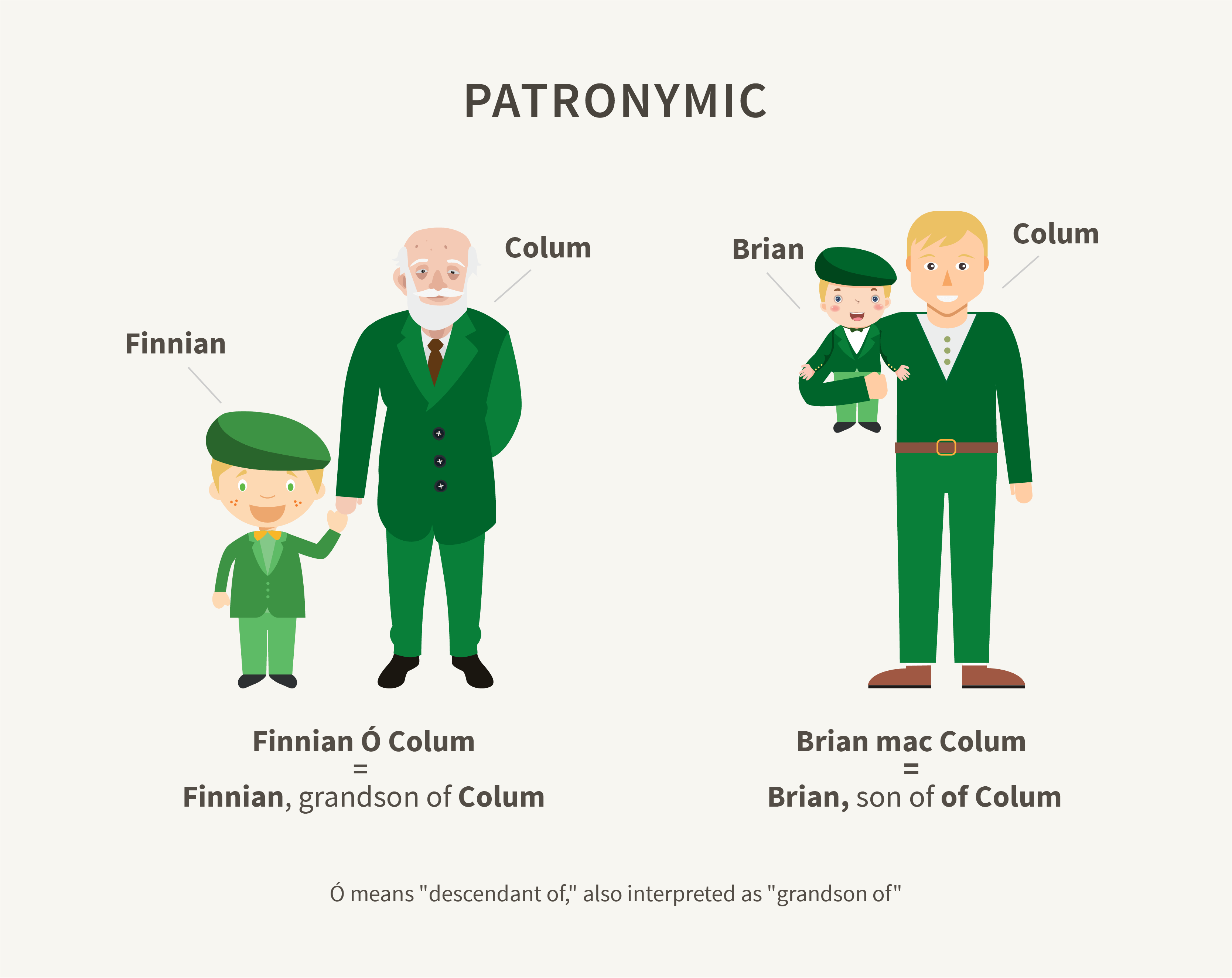What Does Your Irish Surname Say About You?