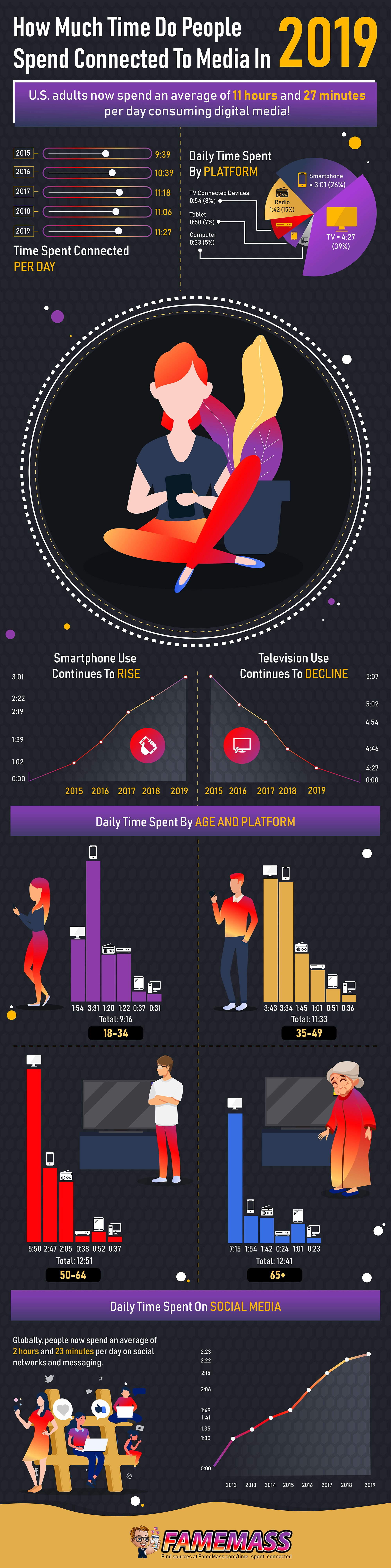 How Much Time People Spend Connected to Media in 2019