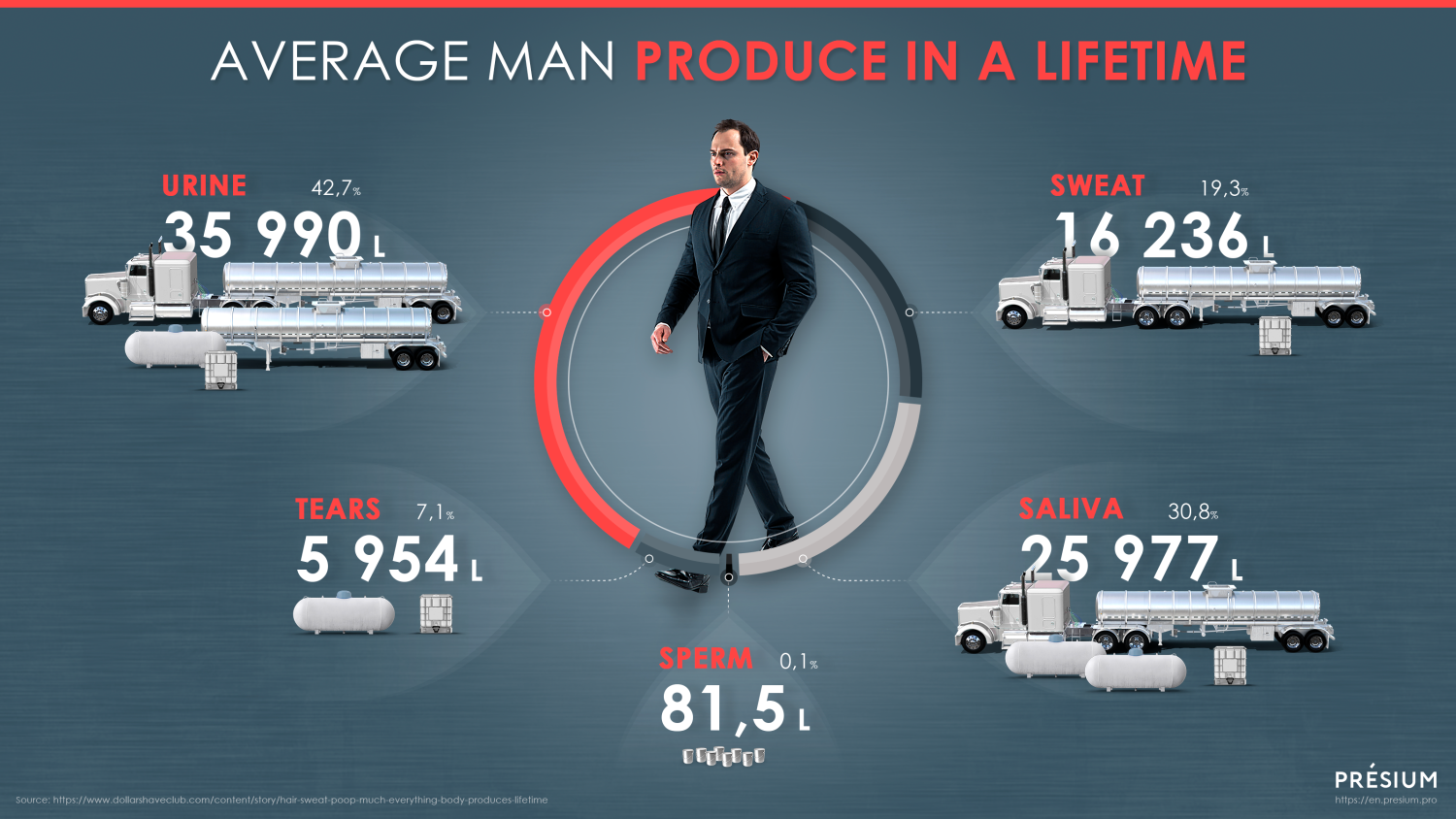 Amount of Liquid the Average Man Produces in a Lifetime