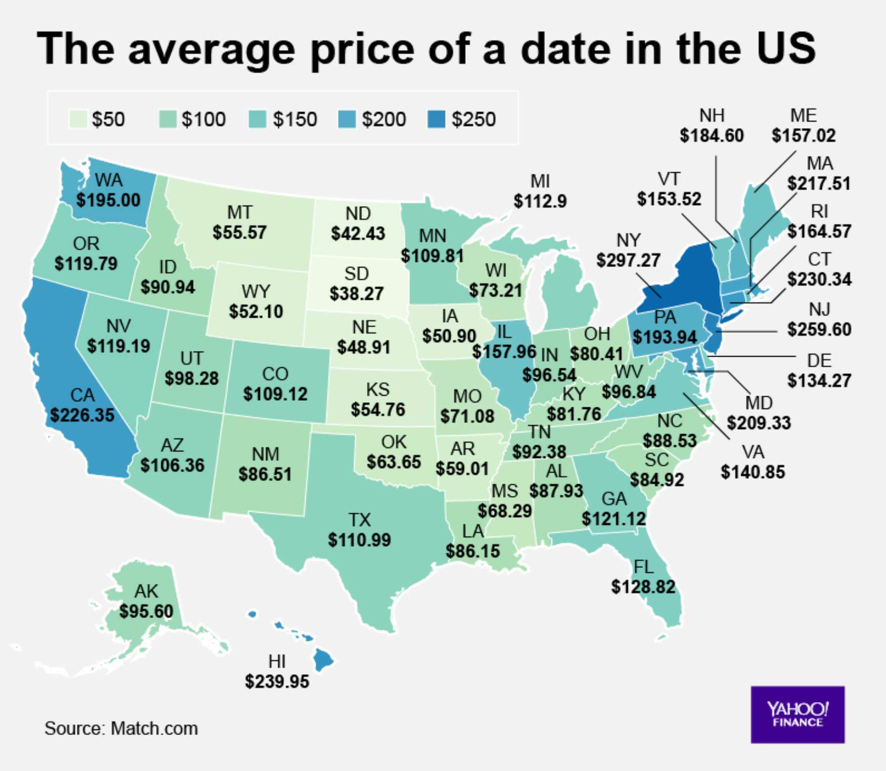 Average price of a date in the US