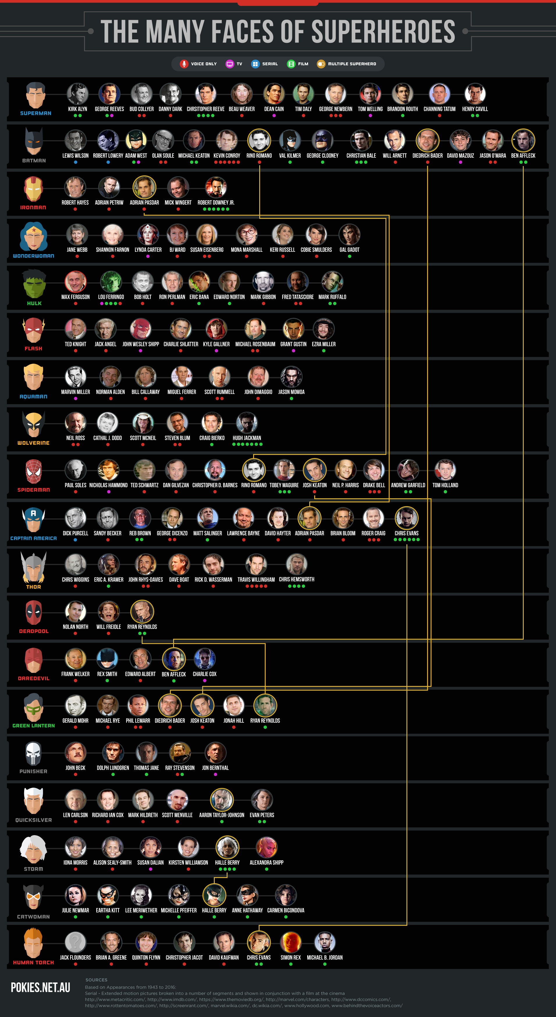 superheroes actors infographic