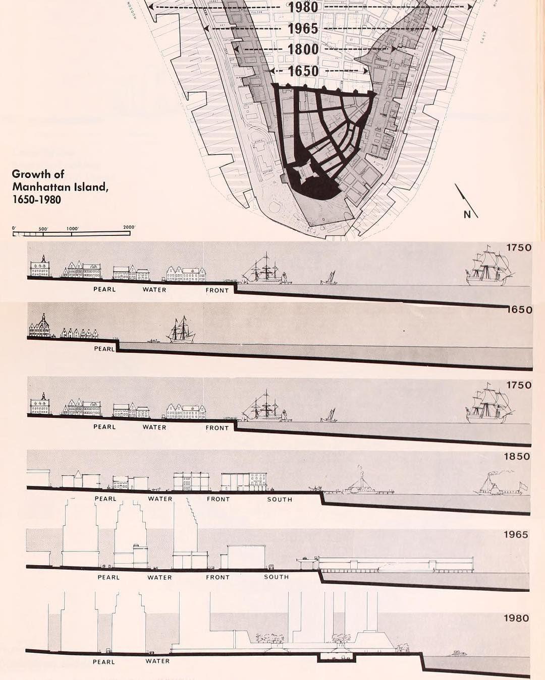 growth manhattan island 1850-1980