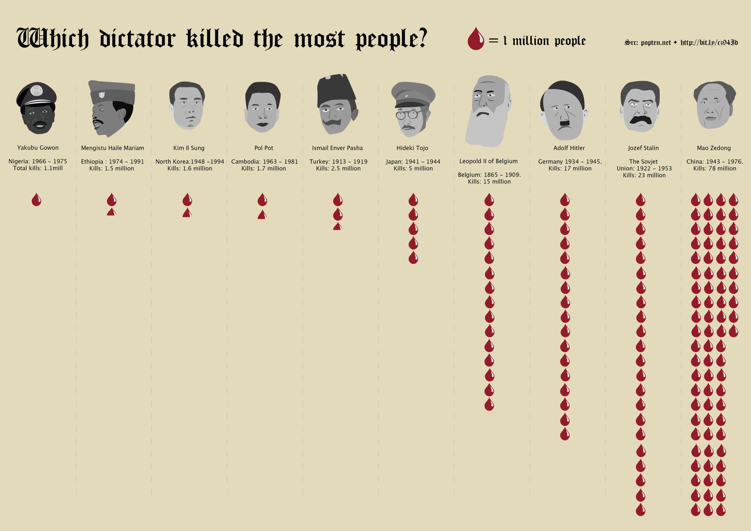 Which Dictator Killed the Most People in history